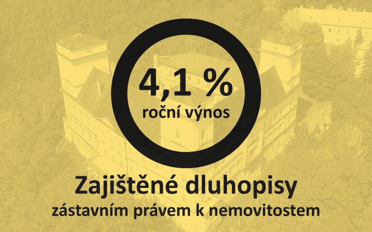 Zajištěné dluhopisy 4,1%